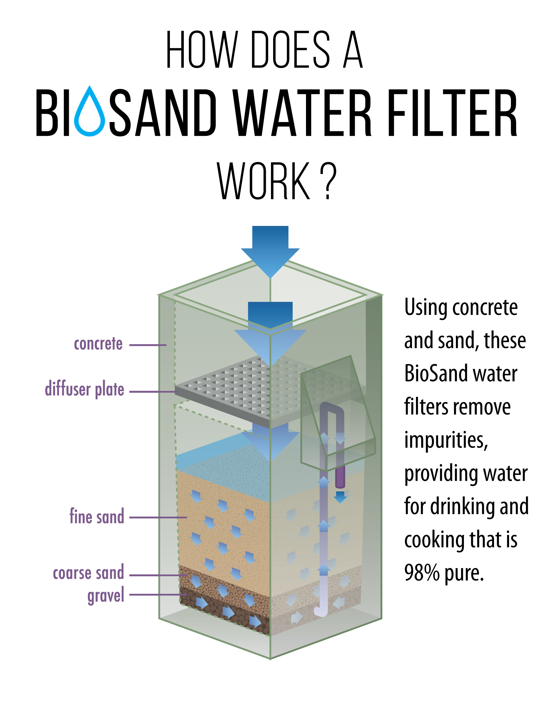 how do water filters work diagram clean water gospel for asia  clean water gospel for asia